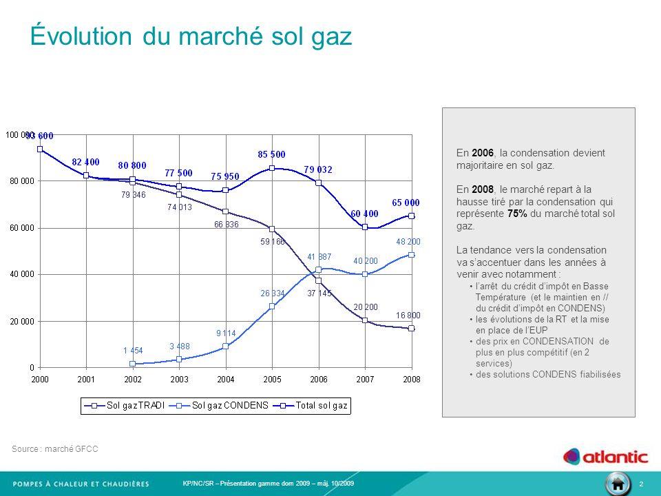 KP/NC/SR – Présentation gamme dom 2009 – màj. 10/2009 2 Évolution du marché sol gaz En 2006, la condensation devient majoritaire en sol gaz. En 2008,