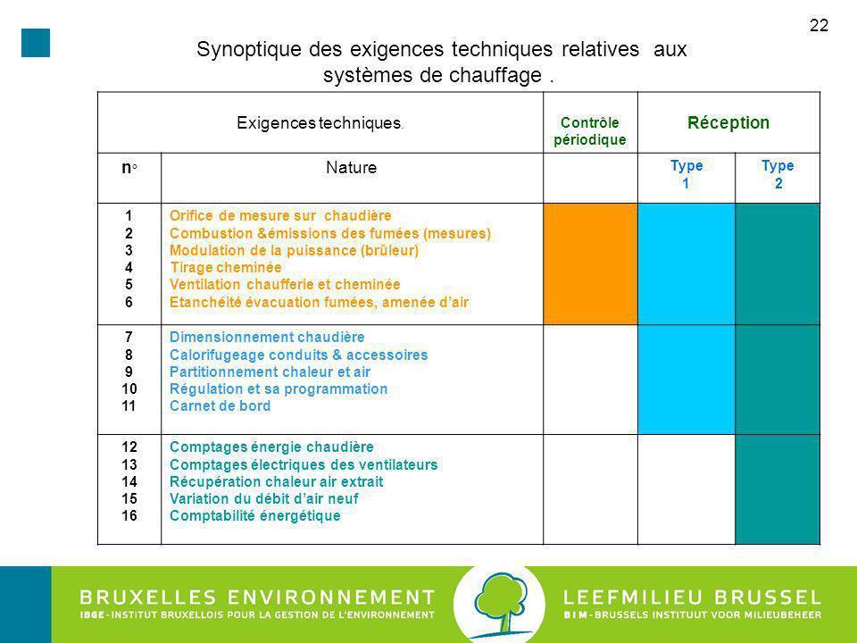 22 Synoptique des exigences techniques relatives aux systèmes de chauffage.