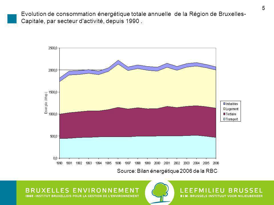 5 Evolution de consommation énergétique totale annuelle de la Région de Bruxelles- Capitale, par secteur d activité, depuis 1990.