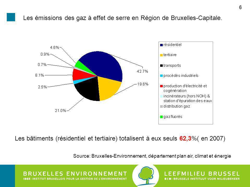 6 Les émissions des gaz à effet de serre en Région de Bruxelles-Capitale.