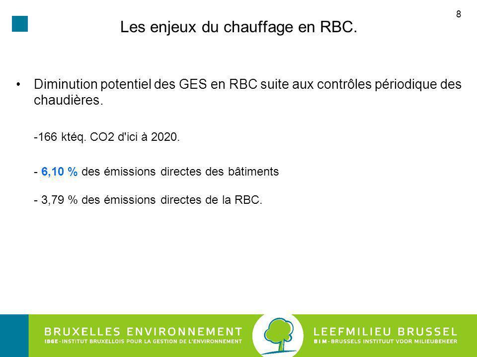 8 Les enjeux du chauffage en RBC.