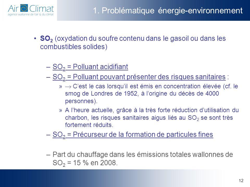12 1. Problématique énergie-environnement SO 2 (oxydation du soufre contenu dans le gasoil ou dans les combustibles solides) –SO 2 = Polluant acidifia