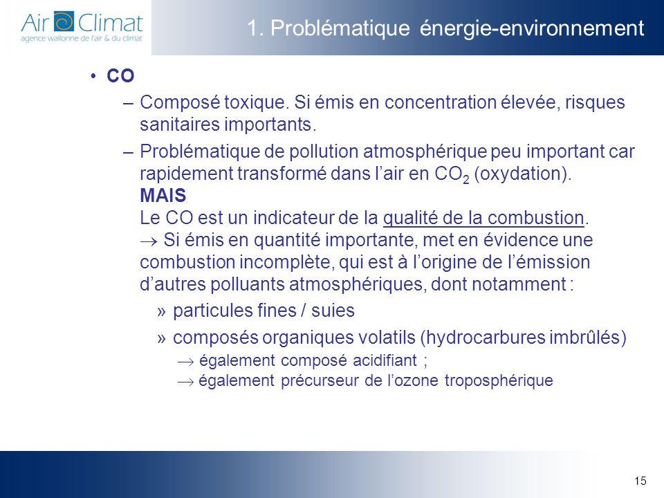 15 1. Problématique énergie-environnement CO –Composé toxique. Si émis en concentration élevée, risques sanitaires importants. –Problématique de pollu