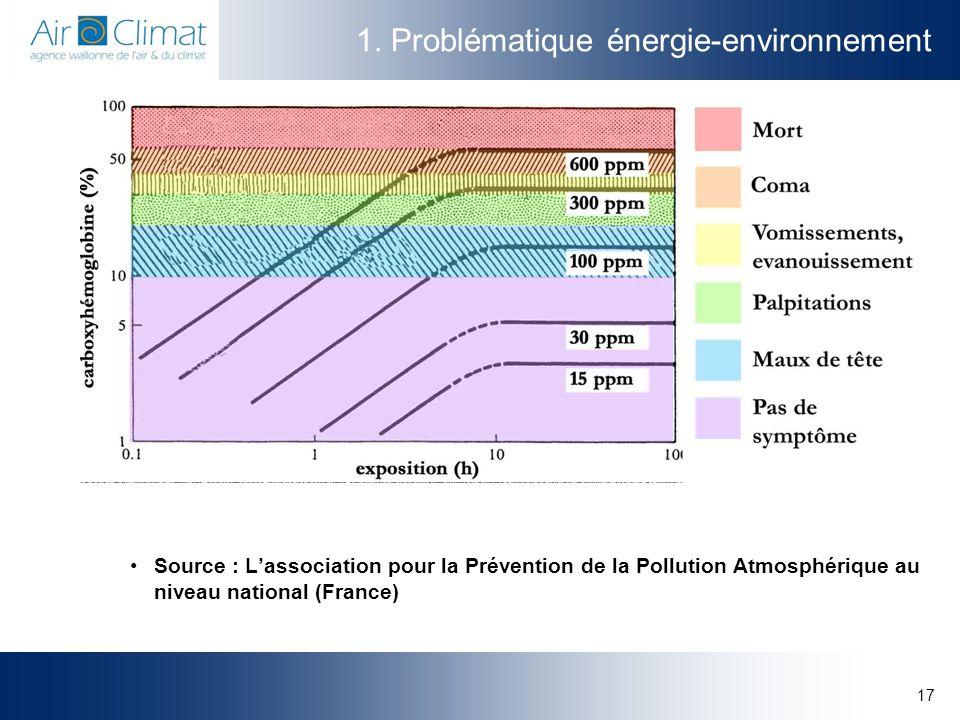 17 1. Problématique énergie-environnement Source : Lassociation pour la Prévention de la Pollution Atmosphérique au niveau national (France)