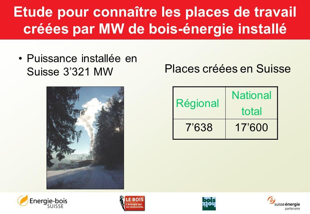 Etude pour connaître les places de travail créées par MW de bois-énergie installé Puissance installée en Suisse 3321 MW Régional National total 763817