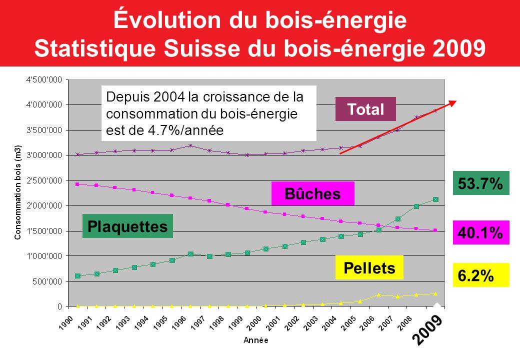 Évolution du bois-énergie Statistique Suisse du bois-énergie 2009 53.7% 40.1% 6.2% Plaquettes Bûches Total Pellets 2009 Depuis 2004 la croissance de l