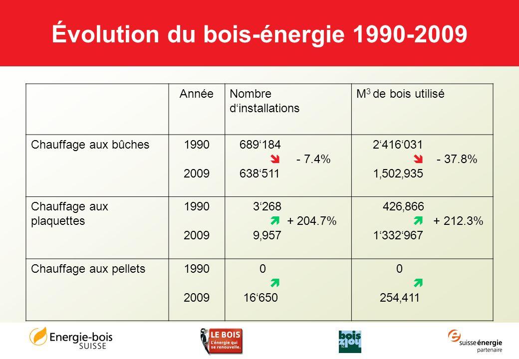 Évolution du bois-énergie 1990-2009 AnnéeNombre dinstallations M 3 de bois utilisé Chauffage aux bûches1990 2009 689184 - 7.4% 638511 2416031 - 37.8%