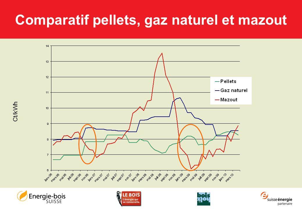 Comparatif pellets, gaz naturel et mazout Ct/kWh