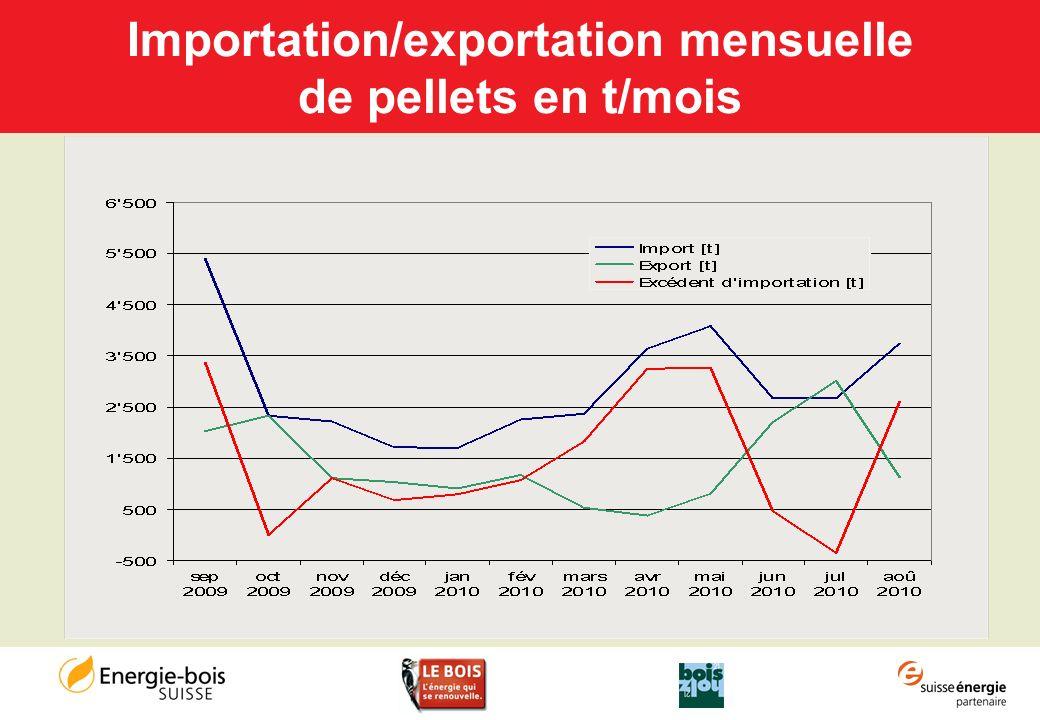 Importation/exportation mensuelle de pellets en t/mois