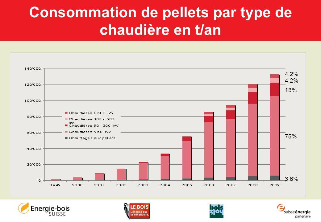 Consommation de pellets par type de chaudière en t/an 4.2% 13% 75% 3.6%