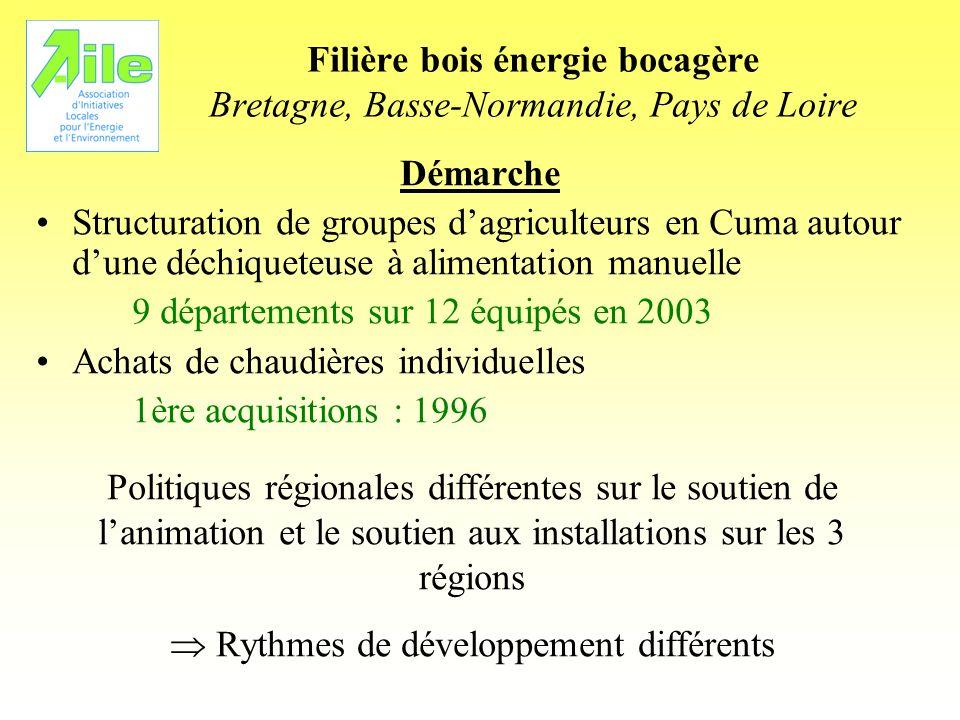 Filière bois énergie bocagère Bretagne, Basse-Normandie, Pays de Loire Démarche Structuration de groupes dagriculteurs en Cuma autour dune déchiqueteu