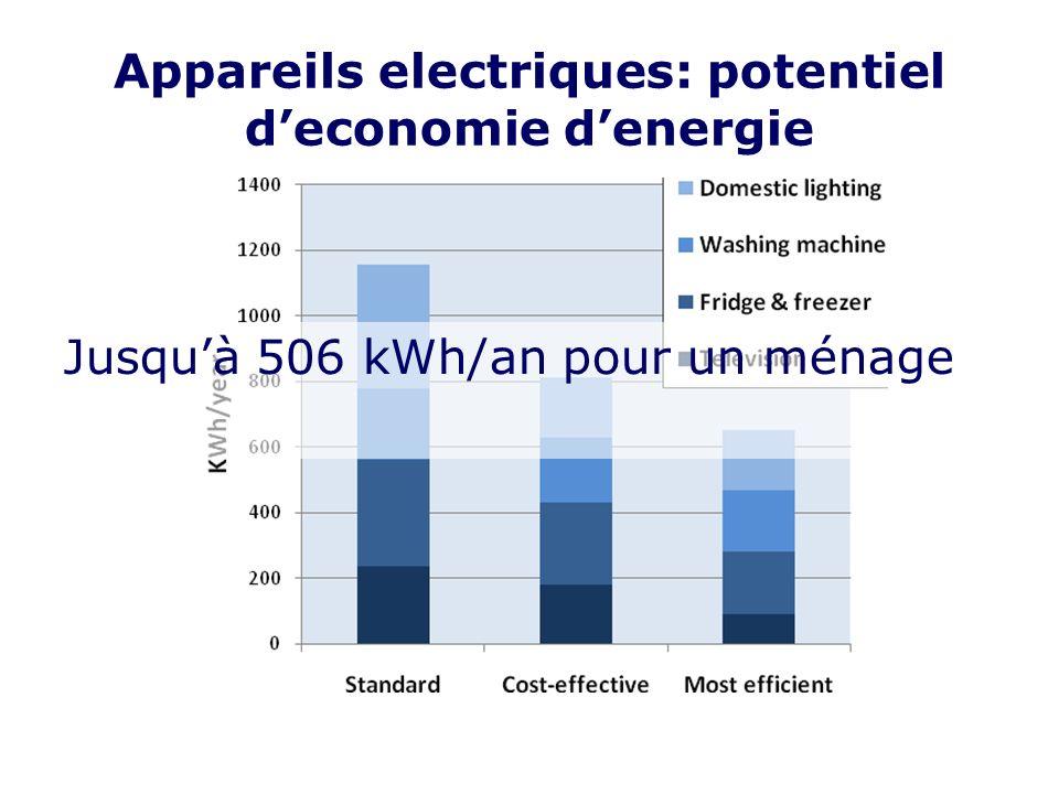 Appareils electriques: potentiel deconomie denergie Jusquà 506 kWh/an pour un ménage