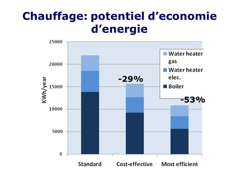 Chauffage: potentiel deconomie denergie -29% -53%