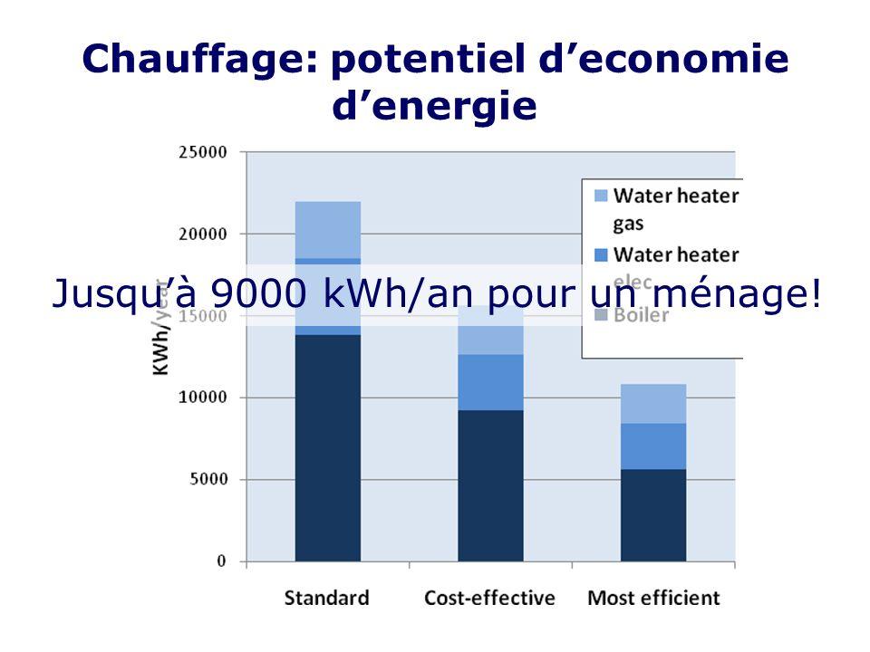 Chauffage: potentiel deconomie denergie Jusquà 9000 kWh/an pour un ménage!