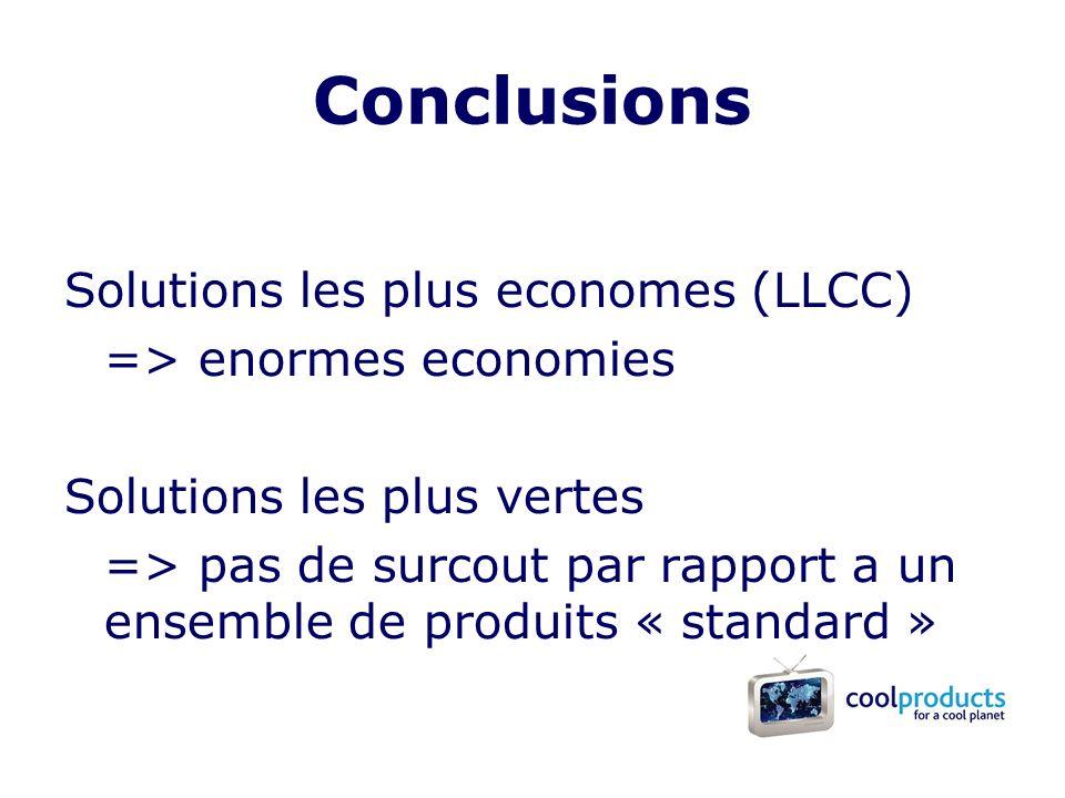 Conclusions Solutions les plus economes (LLCC) => enormes economies Solutions les plus vertes => pas de surcout par rapport a un ensemble de produits « standard »