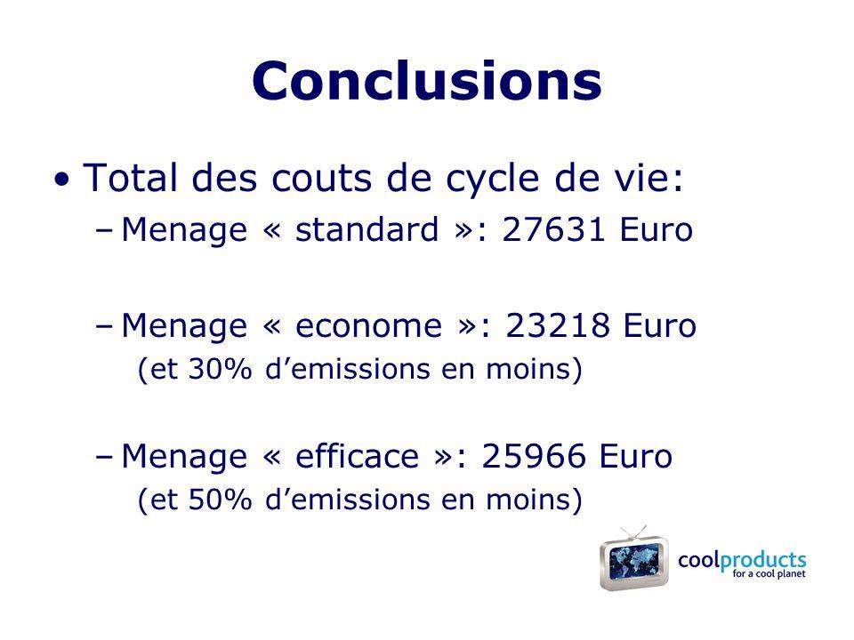 Conclusions Total des couts de cycle de vie: –Menage « standard »: 27631 Euro –Menage « econome »: 23218 Euro (et 30% demissions en moins) –Menage « efficace »: 25966 Euro (et 50% demissions en moins)