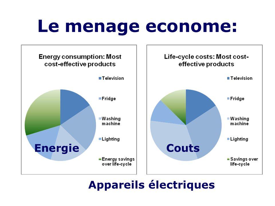 Le menage econome: EnergieCouts Appareils électriques