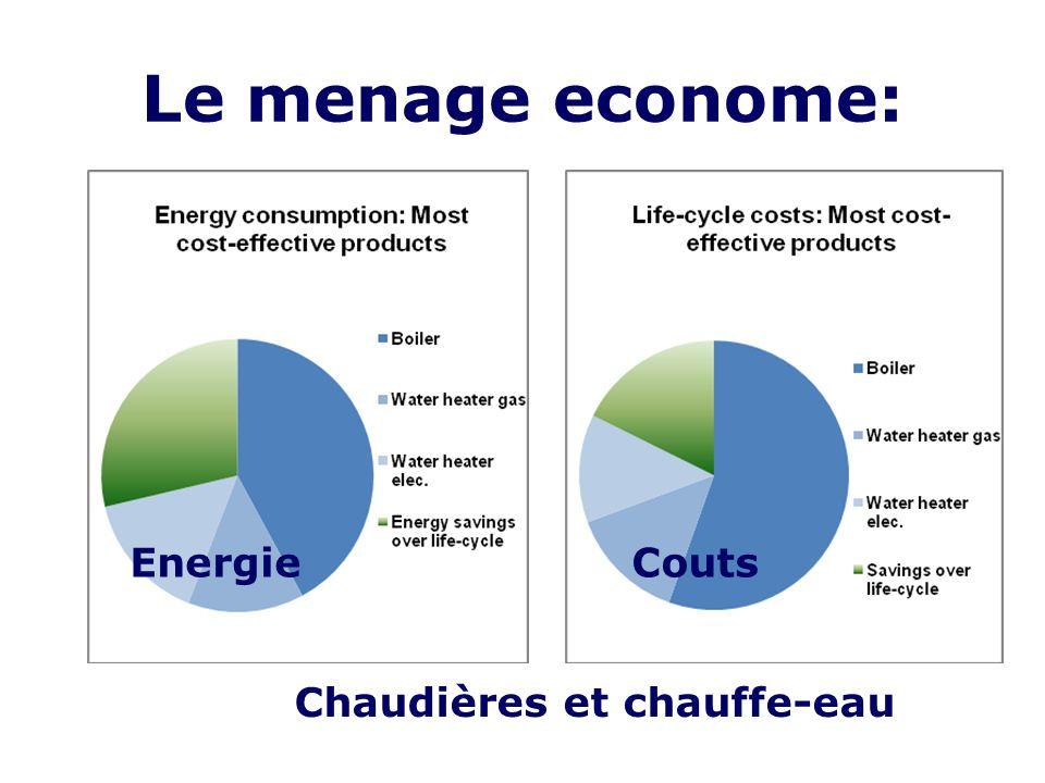 Le menage econome: EnergieCouts Chaudières et chauffe-eau