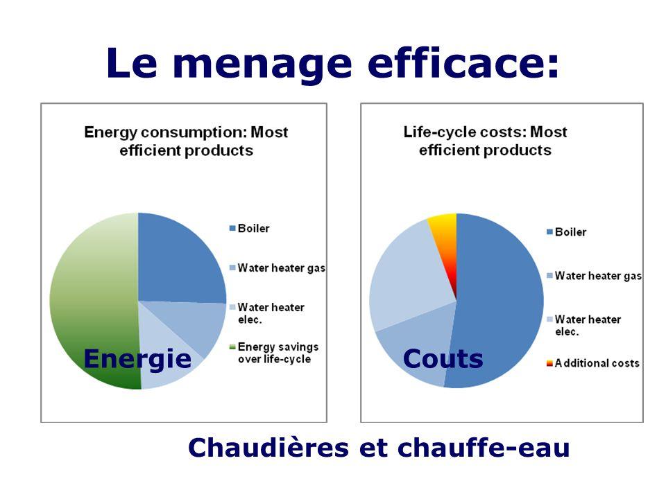 Le menage efficace: EnergieCouts Chaudières et chauffe-eau