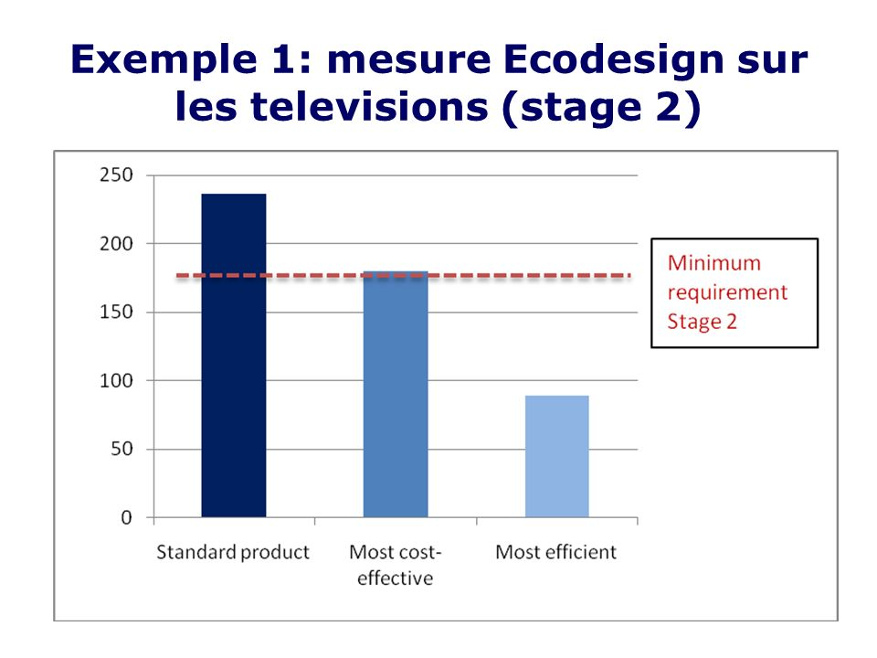 Exemple 1: mesure Ecodesign sur les televisions (stage 2)