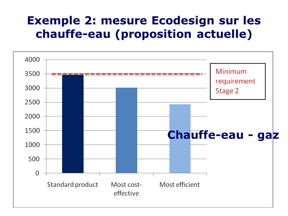 Exemple 2: mesure Ecodesign sur les chauffe-eau (proposition actuelle) Chauffe-eau - gaz