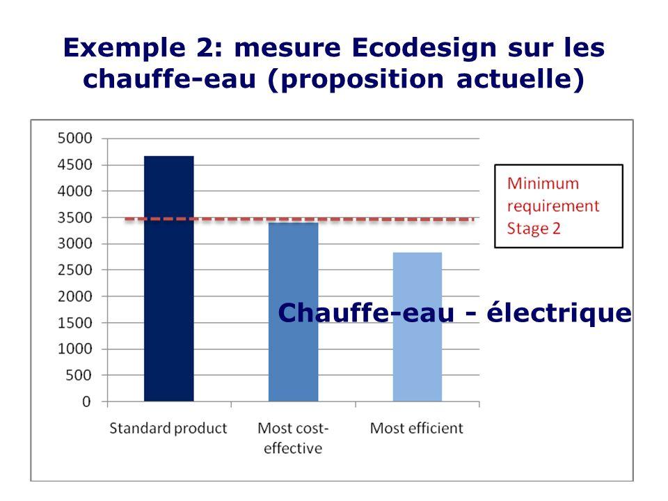 Exemple 2: mesure Ecodesign sur les chauffe-eau (proposition actuelle) Chauffe-eau - électrique