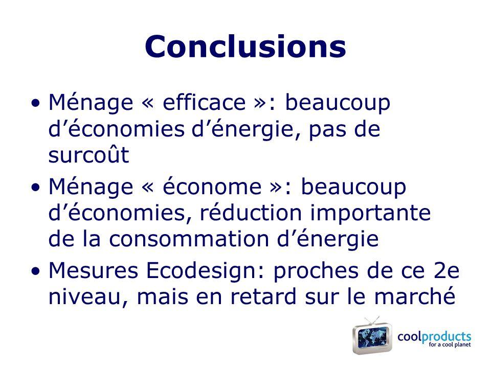 Conclusions Ménage « efficace »: beaucoup déconomies dénergie, pas de surcoût Ménage « économe »: beaucoup déconomies, réduction importante de la consommation dénergie Mesures Ecodesign: proches de ce 2e niveau, mais en retard sur le marché