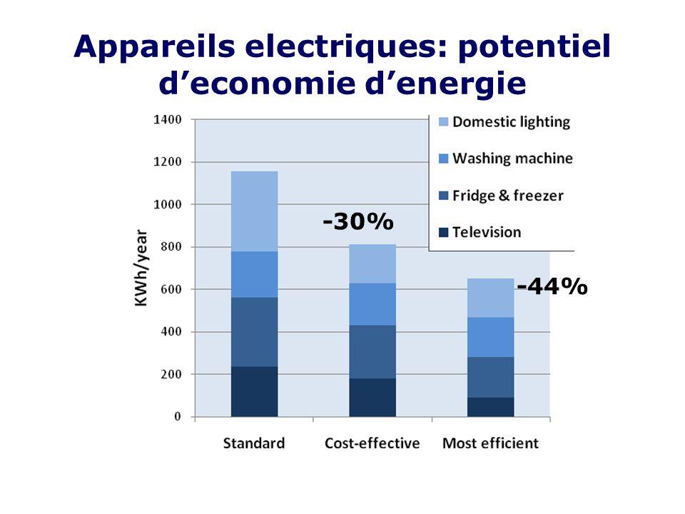 Appareils electriques: potentiel deconomie denergie -30% -44%