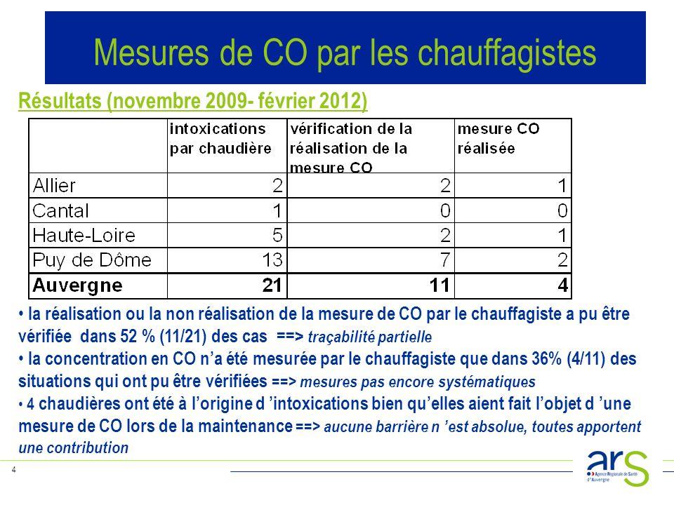 4 Résultats (novembre 2009- février 2012) la réalisation ou la non réalisation de la mesure de CO par le chauffagiste a pu être vérifiée dans 52 % (11