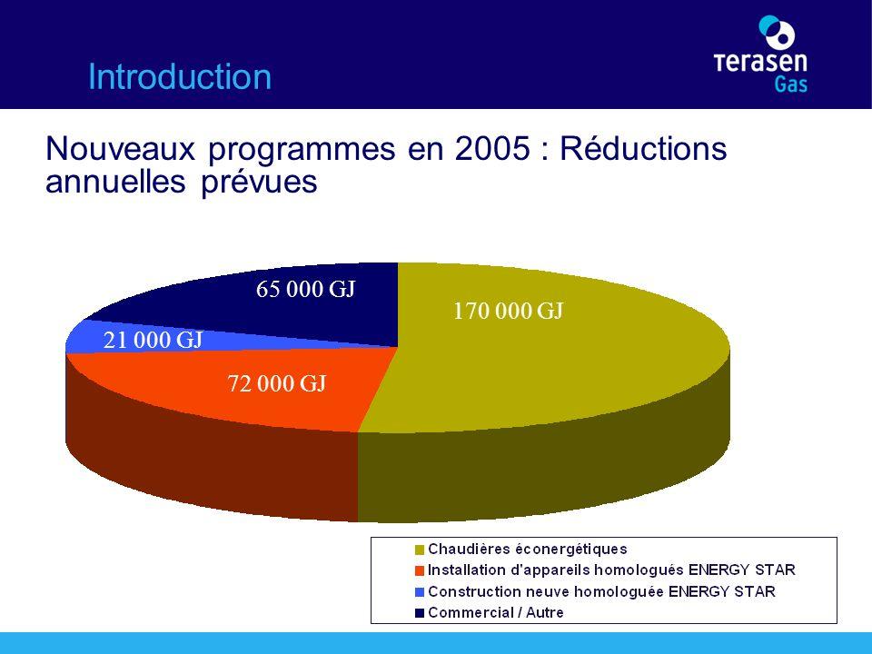 Introduction Nouveaux programmes en 2005 : Réductions annuelles prévues 170 000 GJ 21 000 GJ 72 000 GJ 65 000 GJ 170 000 GJ 65 000 GJ 21 000 GJ 72 000 GJ