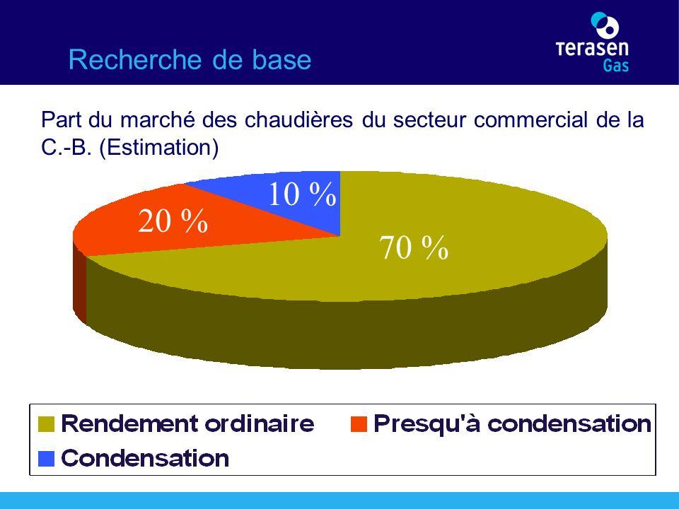 Recherche de base Part du marché des chaudières du secteur commercial de la C.-B.