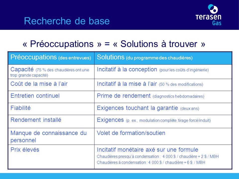 Recherche de base « Préoccupations » = « Solutions à trouver » Préoccupations (des entrevues) Solutions (du programme des chaudières) Capacité (75 % des chaudières ont une trop grande capacité) Incitatif à la conception (pour les coûts dingénierie) Coût de la mise à lairIncitatif à la mise à lair (50 % des modifications) Entretien continuelPrime de rendement (diagnostics hebdomadaires) FiabilitéExigences touchant la garantie (deux ans) Rendement installéExigences (p.