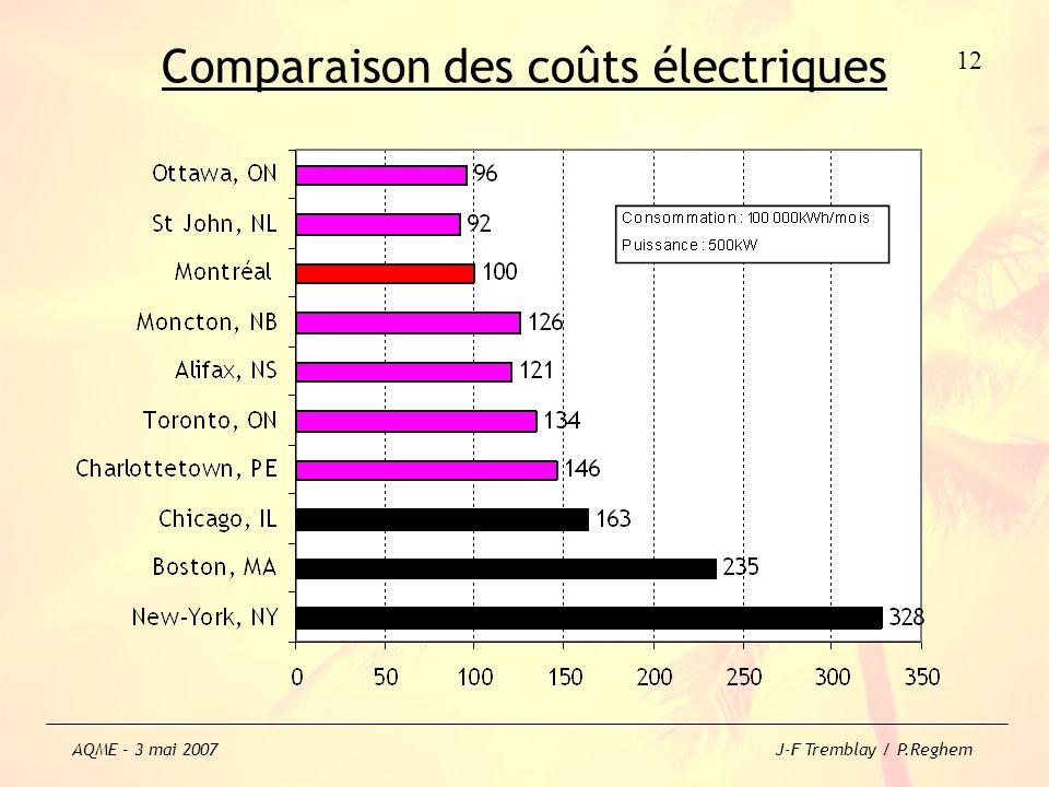 Comparaison des coûts électriques 12 AQME – 3 mai 2007 J-F Tremblay / P.Reghem