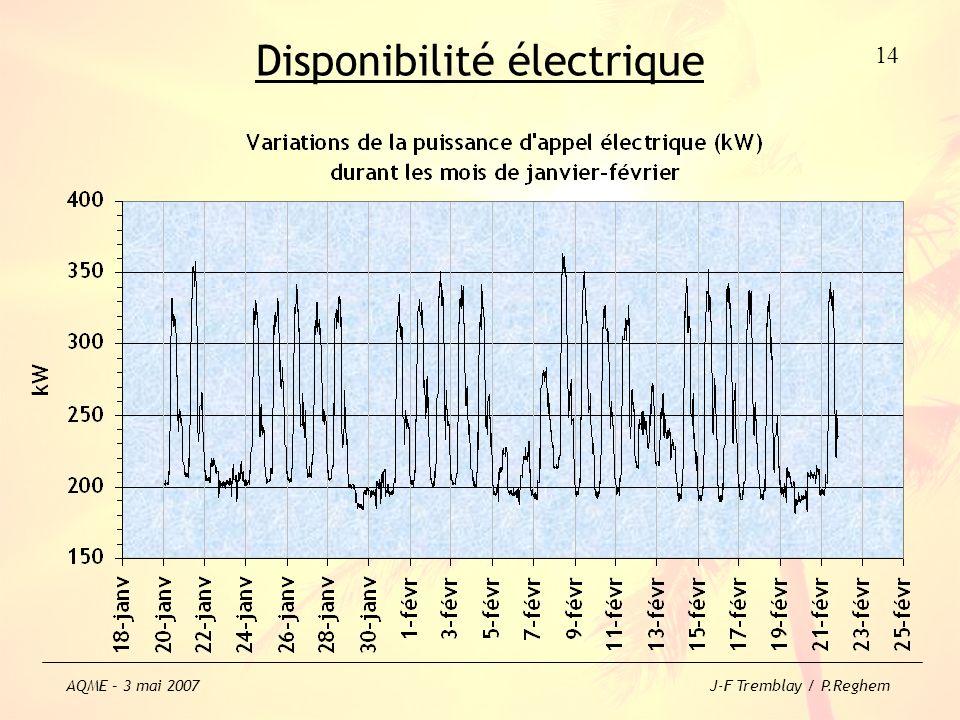 Disponibilité électrique 14 AQME – 3 mai 2007 J-F Tremblay / P.Reghem