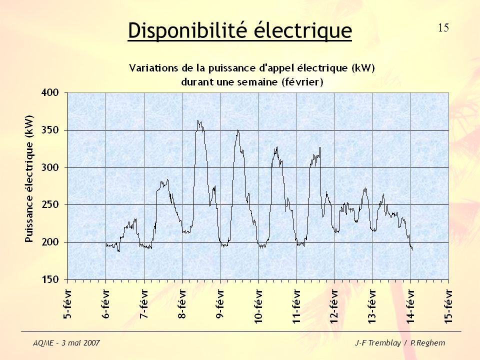Disponibilité électrique 15 AQME – 3 mai 2007 J-F Tremblay / P.Reghem