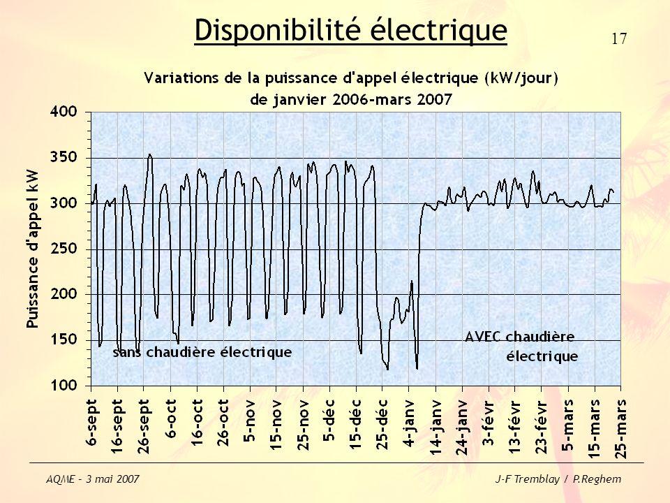 Disponibilité électrique 17 AQME – 3 mai 2007 J-F Tremblay / P.Reghem