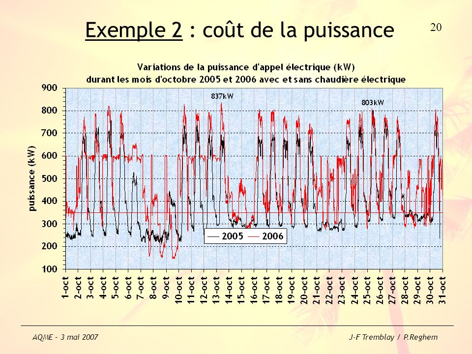 Exemple 2 : coût de la puissance 20 AQME – 3 mai 2007 J-F Tremblay / P.Reghem