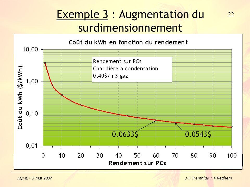 Exemple 3 : Augmentation du surdimensionnement Utiliser une chaudière électrique en parallèle augmente encore plus le surdimensionnement de la CT, ce