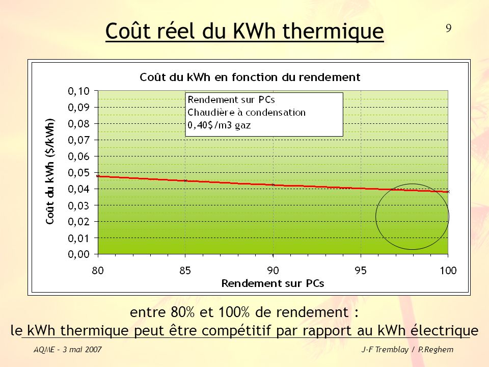 Coût réel du KWh thermique entre 80% et 100% de rendement : le kWh thermique peut être compétitif par rapport au kWh électrique 9 AQME – 3 mai 2007 J-
