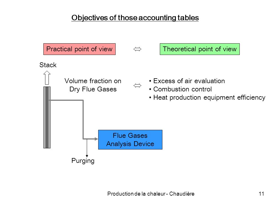 Production de la chaleur - Chaudière11 Objectives of those accounting tables Practical point of viewTheoretical point of view Stack Flue Gases Analysis Device Purging Volume fraction on Dry Flue Gases Excess of air evaluation Combustion control Heat production equipment efficiency
