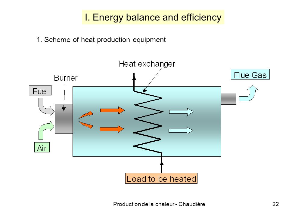 Production de la chaleur - Chaudière22 I. Energy balance and efficiency 1. Scheme of heat production equipment