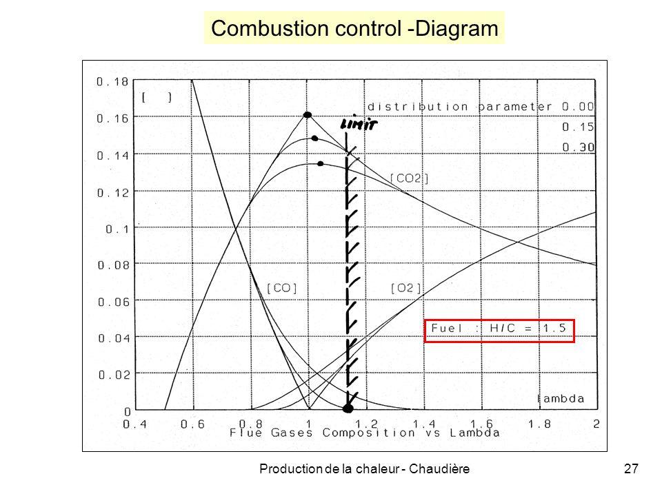 Production de la chaleur - Chaudière27 Combustion control -Diagram