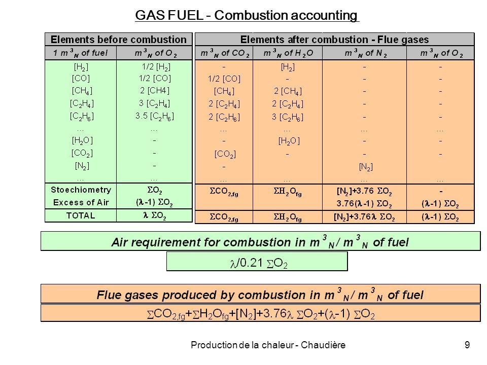 Production de la chaleur - Chaudière30 Corrosion acide Gasoil ; gaz naturel Fraction molaire dans gaz brûlés [H 2 O] = 0.12 ; 0.19 à = 1 [H 2 O] = 0.114 ; 0.181 à = 1.05 p sat 0.114 ; 0.181 t sat 49°C 58°C Seuil de condensation : t p = t sat t fs = 2 t sat - t a0 si t a0 = 0°C t fs = 98°C ; 116°C