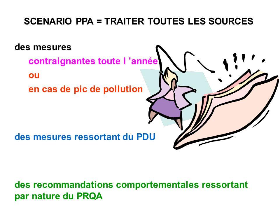 SCENARIO PPA = TRAITER TOUTES LES SOURCES des mesures ressortant du PDU des recommandations comportementales ressortant par nature du PRQA des mesures contraignantes toute l année ou en cas de pic de pollution