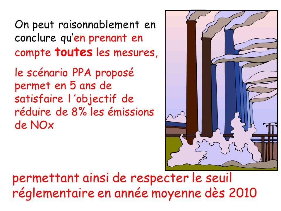 On peut raisonnablement en conclure quen prenant en compte toutes les mesures, le scénario PPA proposé permet en 5 ans de satisfaire l objectif de réduire de 8% les émissions de NOx permettant ainsi de respecter le seuil réglementaire en année moyenne dès 2010