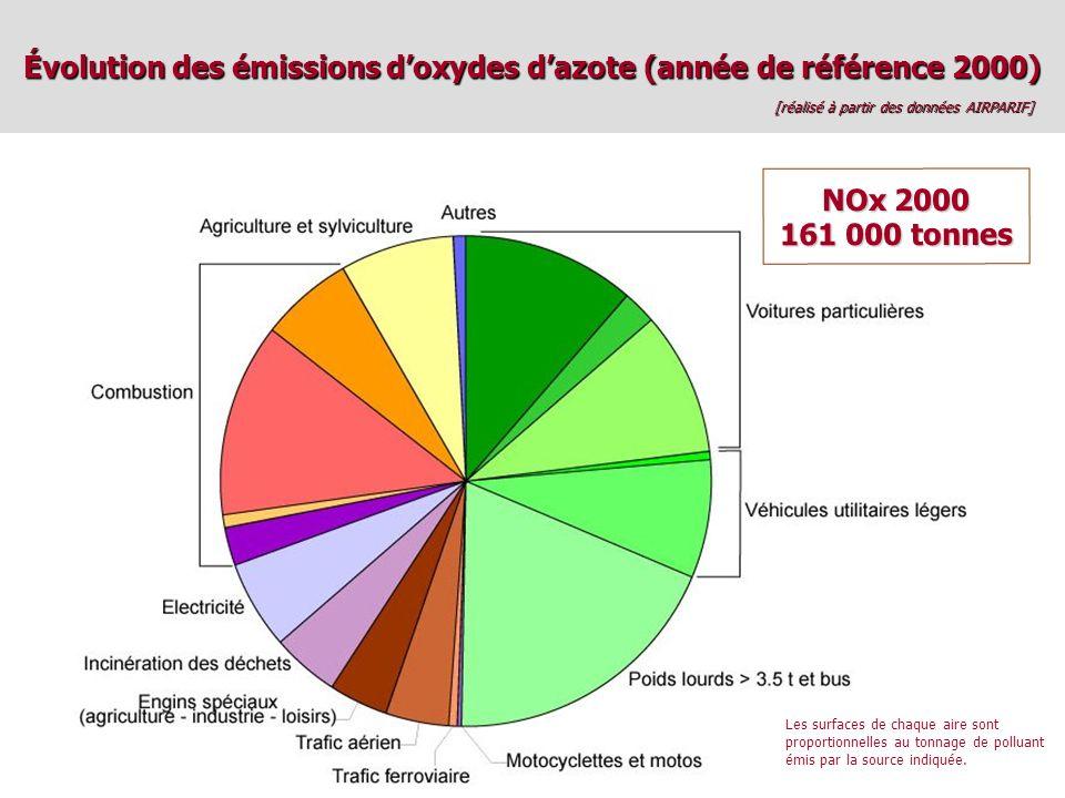 Évolution des émissions doxydes dazote (année de référence 2000) [réalisé à partir des données AIRPARIF] NOx 2000 161 000 tonnes Les surfaces de chaque aire sont proportionnelles au tonnage de polluant émis par la source indiquée.