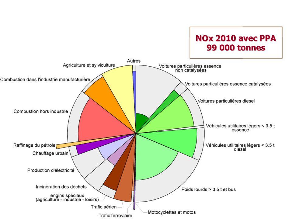 NOx 2010 avec PPA 99 000 tonnes