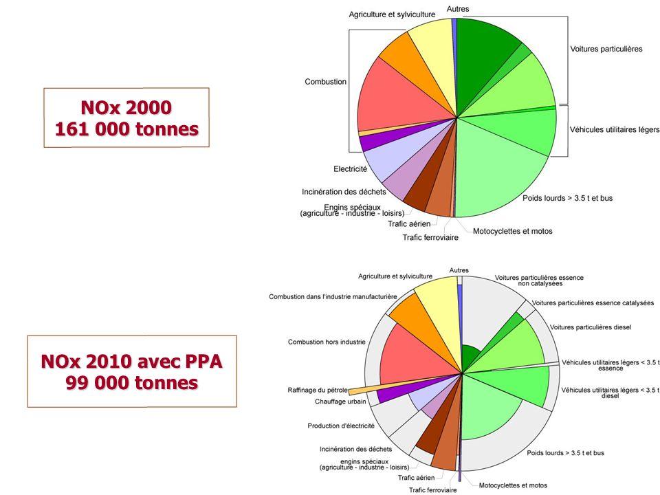 NOx 2000 161 000 tonnes