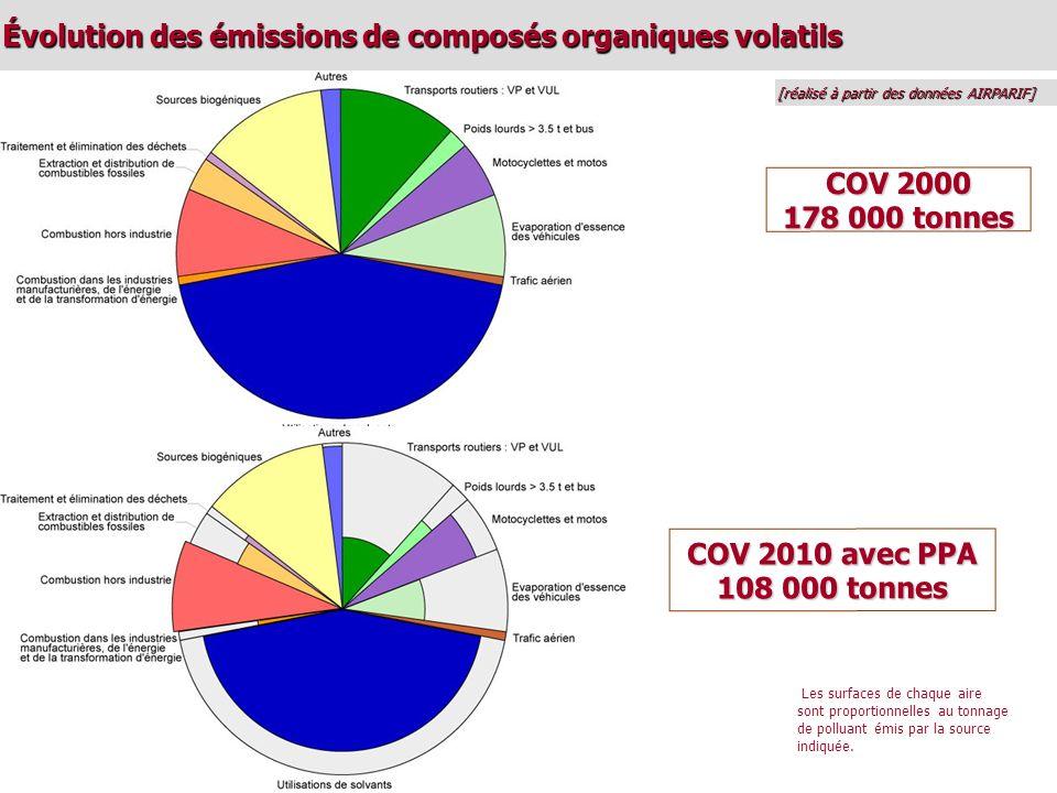 Évolution des émissions de composés organiques volatils [réalisé à partir des données AIRPARIF] COV 2000 178 000 tonnes Les surfaces de chaque aire sont proportionnelles au tonnage de polluant émis par la source indiquée.