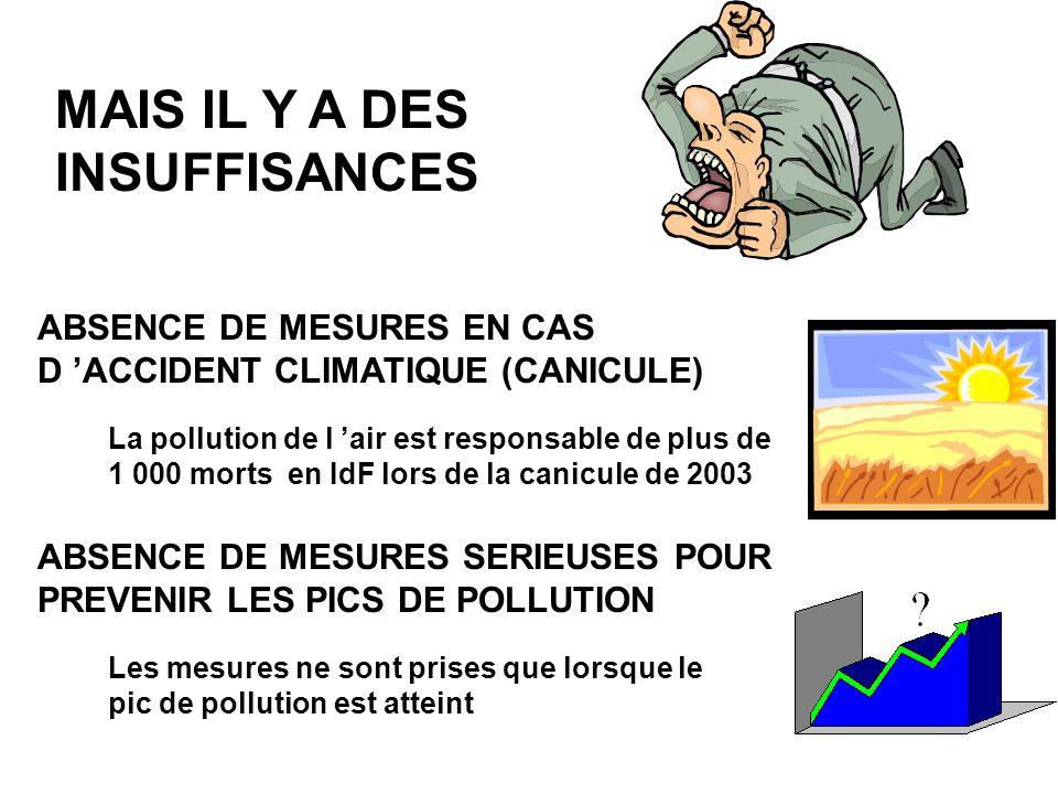 ABSENCE DE MESURES EN CAS D ACCIDENT CLIMATIQUE (CANICULE) MAIS IL Y A DES INSUFFISANCES La pollution de l air est responsable de plus de 1 000 morts en IdF lors de la canicule de 2003 ABSENCE DE MESURES SERIEUSES POUR PREVENIR LES PICS DE POLLUTION Les mesures ne sont prises que lorsque le pic de pollution est atteint